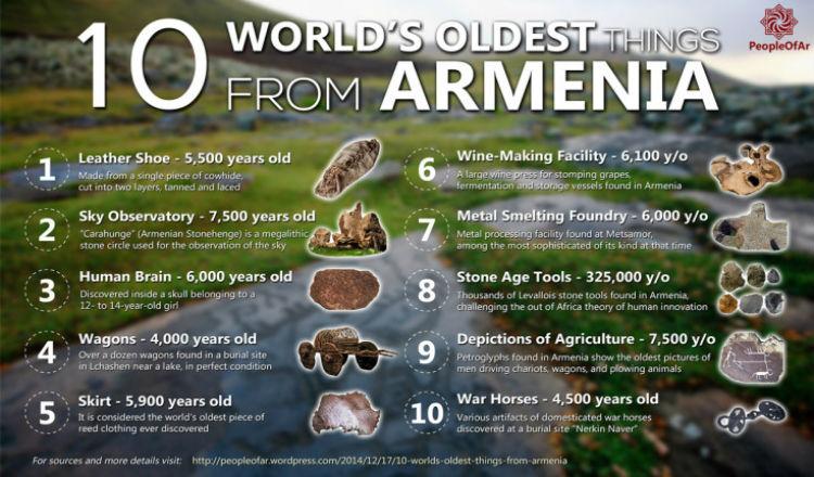 بالصور والتفاصيل: أقدم 10 أشياء في العالم مكتشفة في أرمينيا