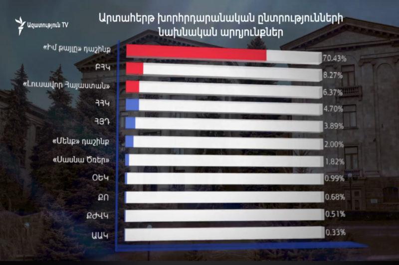 باشينيان يفوز بـ 70%، تساروكيان ثانيا.. الجمهوري والطاشناق خارج اللعبة